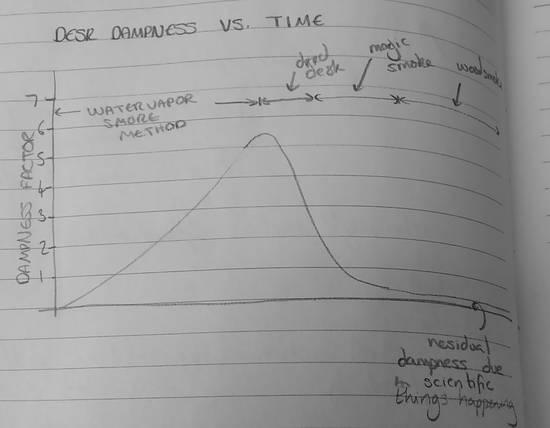 graph of desk dampness over time